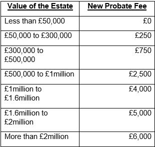 New probate fees